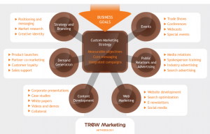 Key concepts from TREW Marketing